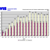 Evoluzione-1995_2010